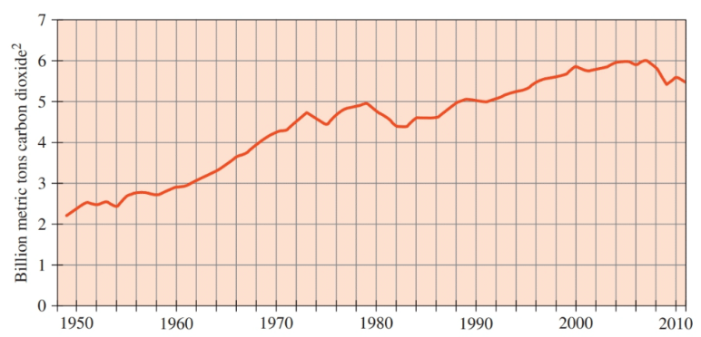 Chapter 9, Problem 58E, The following graph shows U.S. carbon dioxide emissions between 1949 and 2011: a. Calculate the