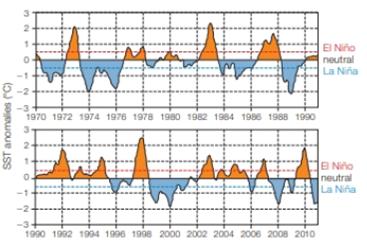 Chapter 47, Problem 1DAA, Sea Temperature To predict the effect of El Nio or La Nia events in the future, the National