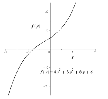Find All Zeros Of The Given Function. | Bartleby