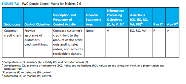 Chapter 7, Problem 6P, Figure 7.8 depicts the adaptation of a sample control matrix from a Price-waterhouseCoopers guide , example  1