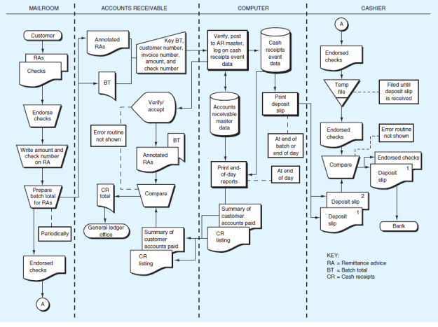 Chapter 9, Problem 1P, The narrative and systems flowchart for the Bridgeport LLC cash receipts system are included in