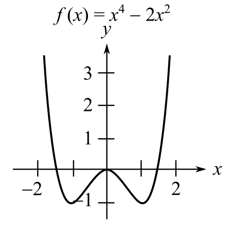 Calculus: Early Transcendental Functions (MindTap Course List), Chapter 4.3, Problem 6E