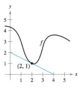 Chapter 4.8, Problem 26E, Using Differentials In Exercises 33 and 34, use differentials and the graph of f to approximate (a)