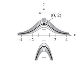 Chapter 6.1, Problem 32E, Finding a Particular Solution In Exercises 31-34, some of the curves corresponding to different