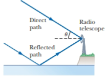 Chapter 37, Problem 37.69AP, Astronomers observe a 60.0-MHz radio source both directly and by reflection from the sea as shown in