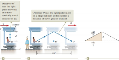 Chapter 39, Problem 39.3QQ, Suppose the observer O on the train in Figure 38.6 aims her flashlight at the far wall of the boxcar