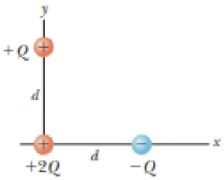 Chapter 22, Problem 11P, A point charge +2Q is at the origin and a point charge Q is located along the x axis at x = d as in