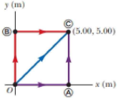 Chapter 7, Problem 31P, A 4.00-kg particle moves from the origin to position , having coordinates x = 5.00 m and y = 5.00 m