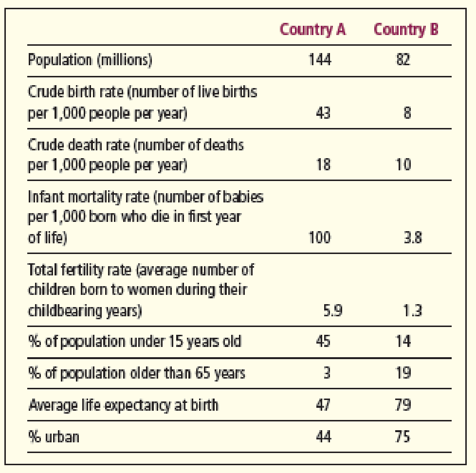 Chapter 6, Problem 3DA, The chart below shows selected population data for two different countries, A and B. Study the chart