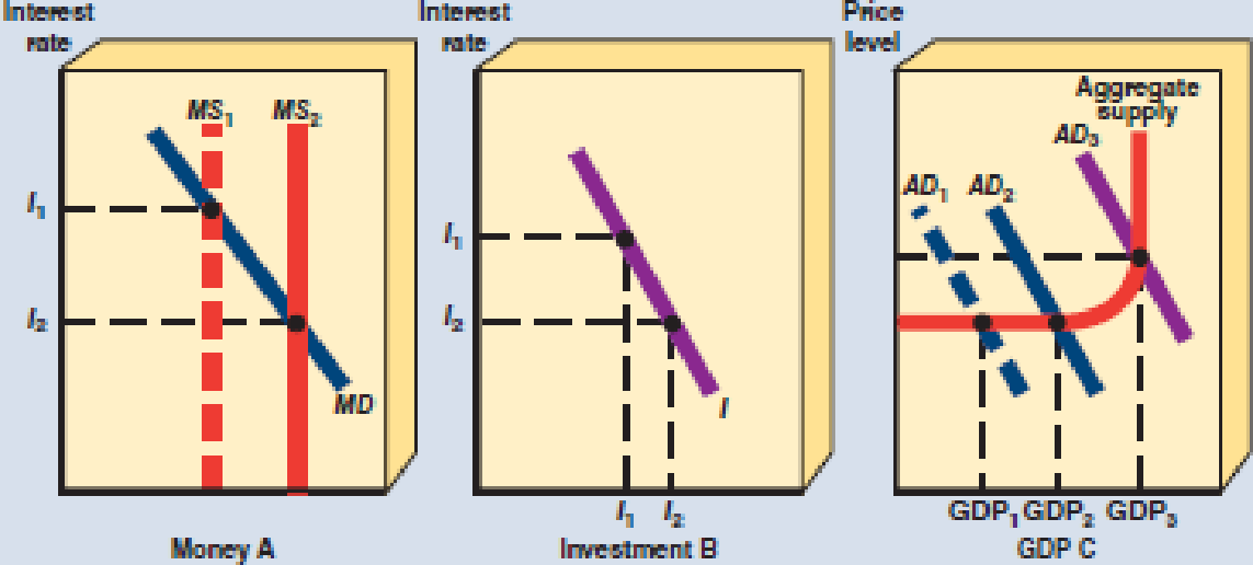 Chapter 26, Problem 10SQ, In Exhibit 12, when the money supply increases from MS1 to MS2 the equilibrium interest rate a.