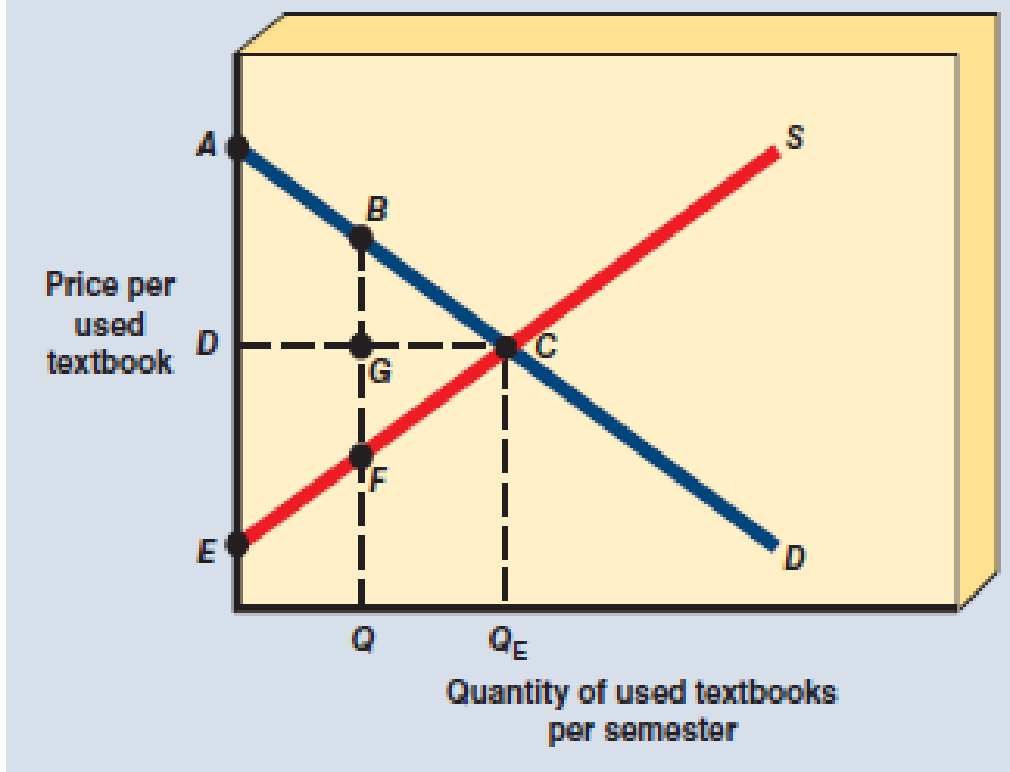 Chapter 3.A, Problem 4SQP, Using Exhibit A-6, and assuming the market is in equilibrium at QE, identify areas ACD, DCE, and