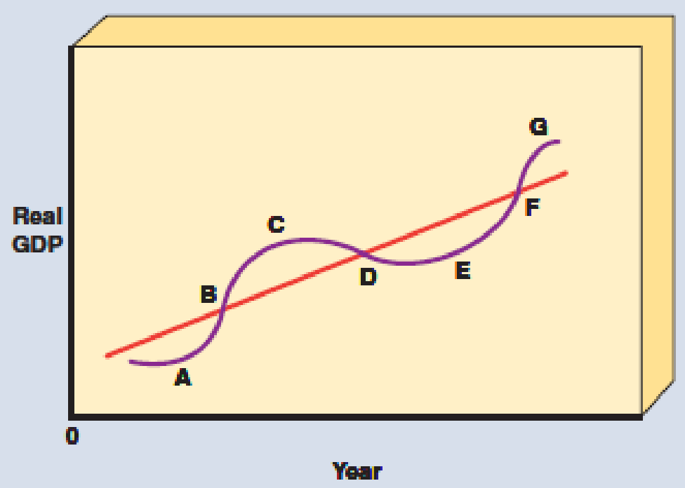Chapter 6, Problem 4SQ, In Exhibit 11 the expansion phase of the business cycle is represented by points a. A and C b. B and