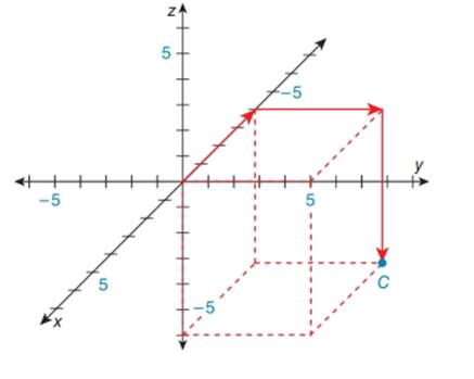 Chapter 10.6, Problem 2E, In the Cartesian coordinate system below, name the ordered triple x,y,z represented by point C.