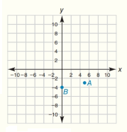 Chapter 10.CT, Problem 2CT, In the coordinate system for Exercise 1, plot and label each point: C-6,1 and D0,9