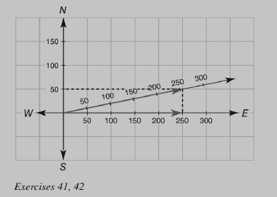 Chapter 4.1, Problem 39E, The following problem is based on the Parallelogram Law. In the scaled drawing, each unit