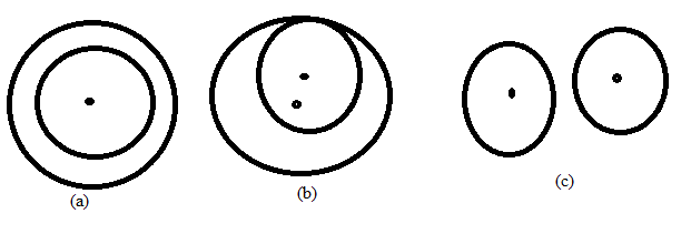 Chapter 6.3, Problem 25E, For the two circles in figures a, b, and c, find the total number of common tangents internal and