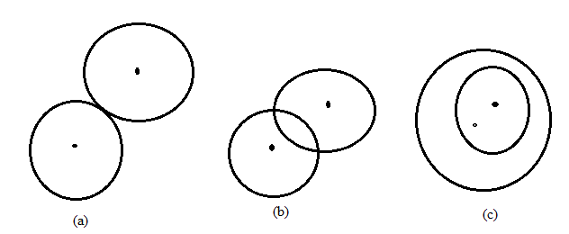 Chapter 6.3, Problem 26E, For the two circles in figures a, b, and c, find the total number of common tangents internal and
