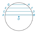 Chapter 6.4, Problem 17E, Given parallel chords AB, CD, EF, and GH in circle O, which chord has the greatest length? Why?
