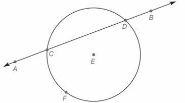 Chapter P.CT, Problem 17CT, In the figure shown, find the set of points that is the intersection of the circle and line AB.