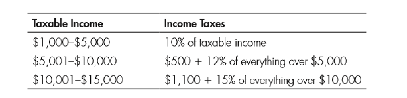 Chapter 11, Problem 3WNG, Use the following table to answer questions 1-4: 3. What is the marginal tax rate on the 10,001st