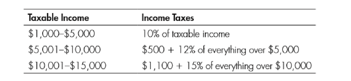 Chapter 11, Problem 4WNG, Use the following table to answer questions 14: 4. What is the average tax rate of someone with a