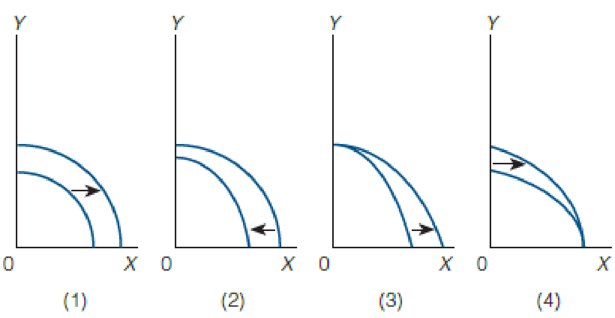 Chapter 2, Problem 4WNG, In the following figure, which graph depicts a technological breakthrough in the production of good