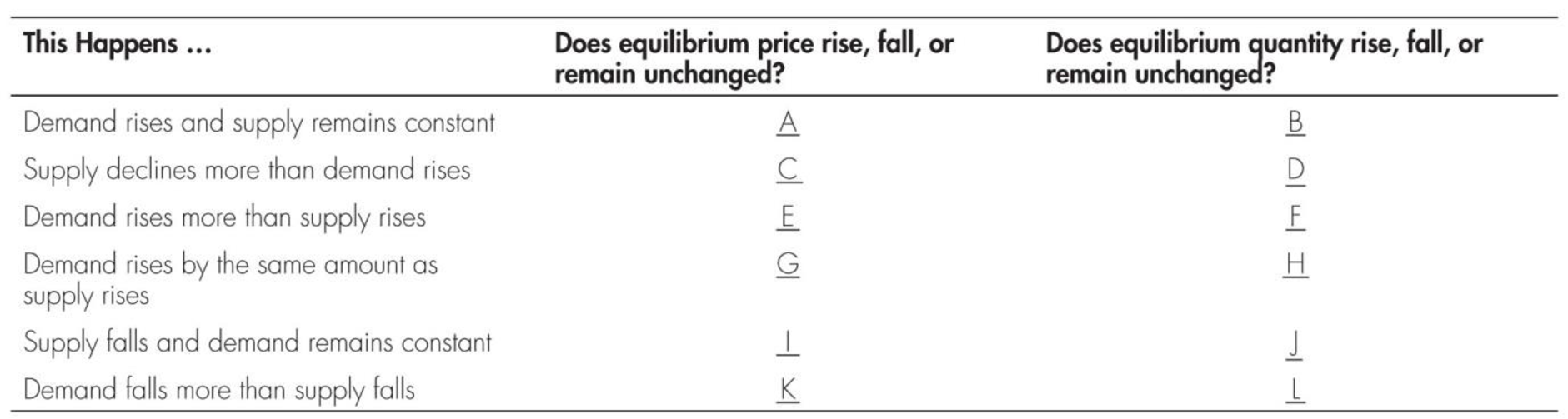 Chapter 3, Problem 9WNG, Fill in the blanks in the following table.