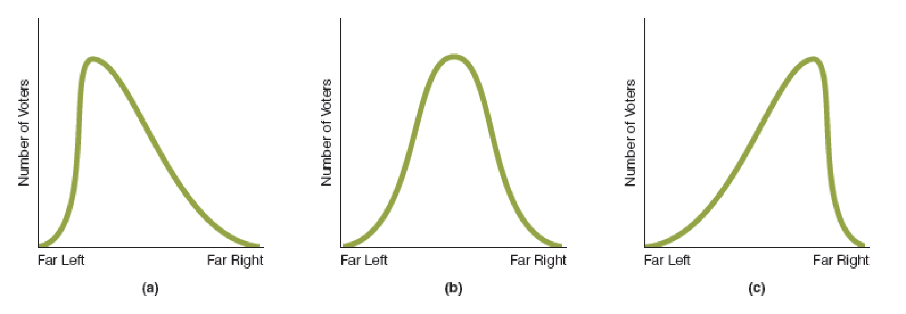 Chapter 31, Problem 3WNG, In part (a) of the accompanying figure, the distribution of voters is skewed to the left; in part