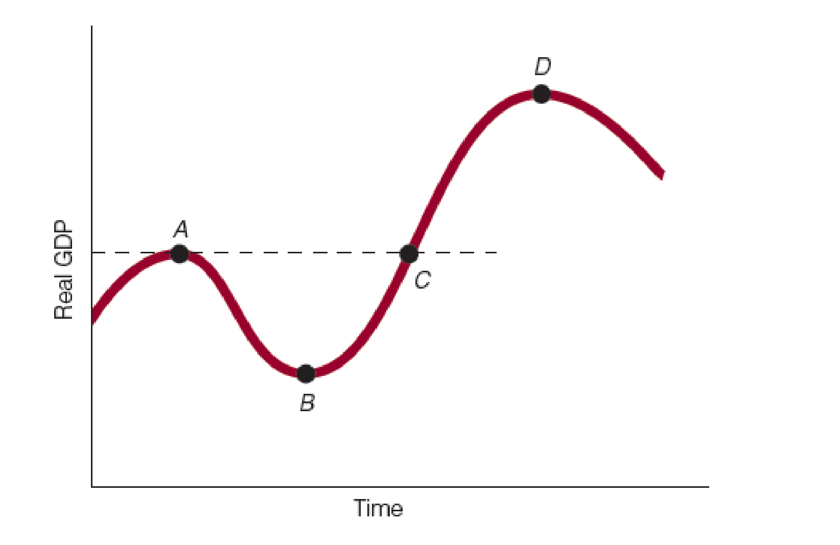 Chapter 7, Problem 11WNG, The figure that follows shows a business cycle. Identify each of the following as a phase of the
