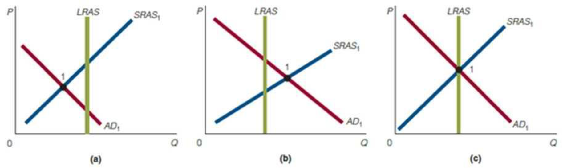 Chapter 9, Problem 2WNG, Which of the following figures, (a)(c), is consistent with or representative of a. the economy