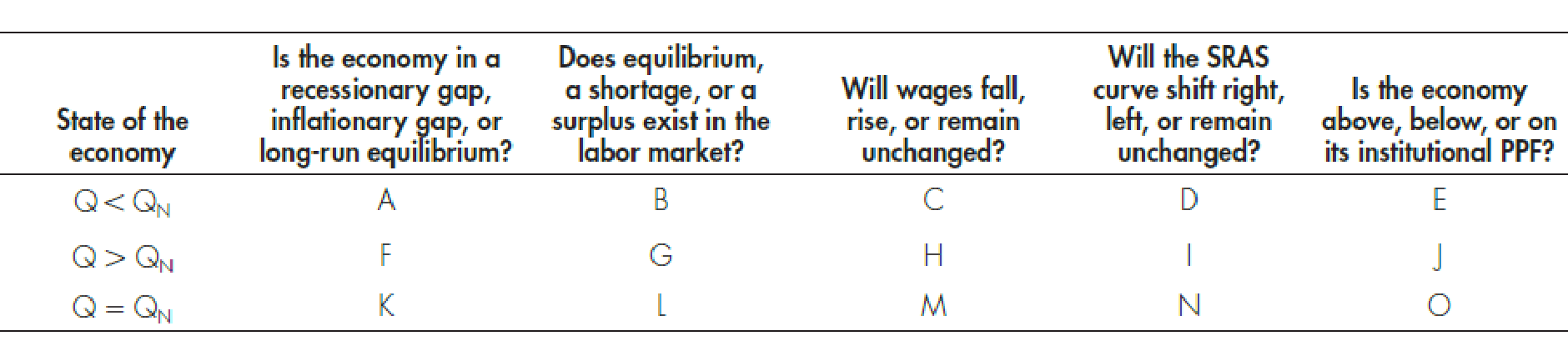 Chapter 9, Problem 7WNG, Fill in the blank spaces (AO) in the table that follows. In the table, Q = Real GDP and QN = Natural