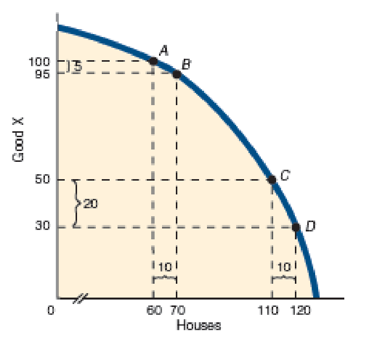 Chapter 2, Problem 4QP, Look back at Exhibit 4 and notice that the slope between points A and B is relatively flatter than