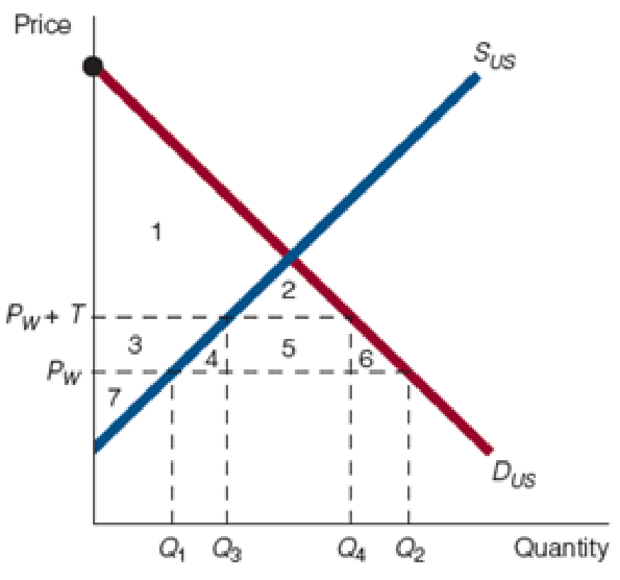 Chapter 20, Problem 2WNG, In the accompanying figure, PW is the world price and PW + T is the world price plus a tariff.