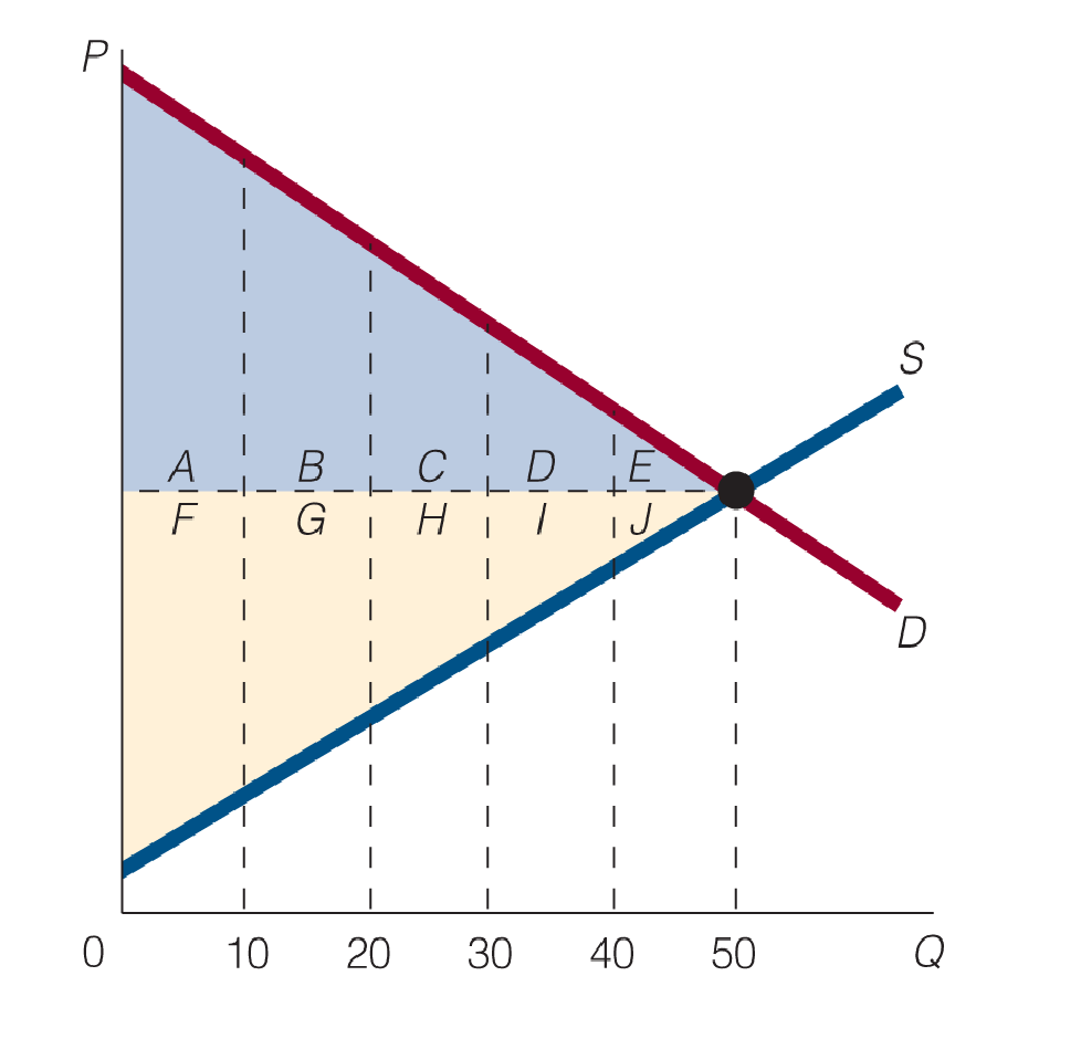 Chapter 3, Problem 5WNG, At equilibrium in the following figure, what area(s) represent consumers surplus? producers surplus?
