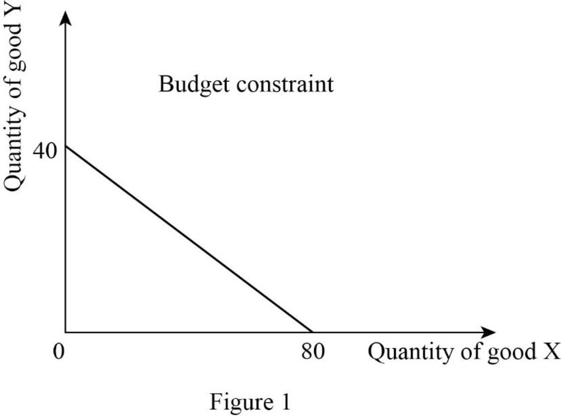 Microeconomics, Chapter C, Problem 1QP , additional homework tip  1