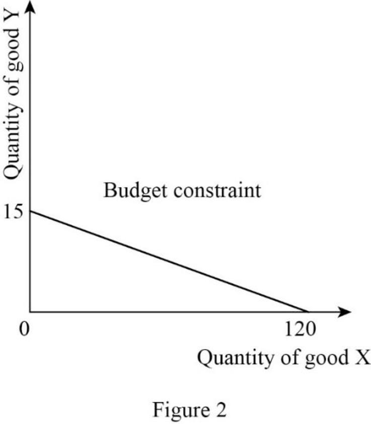 Microeconomics, Chapter C, Problem 1QP , additional homework tip  2
