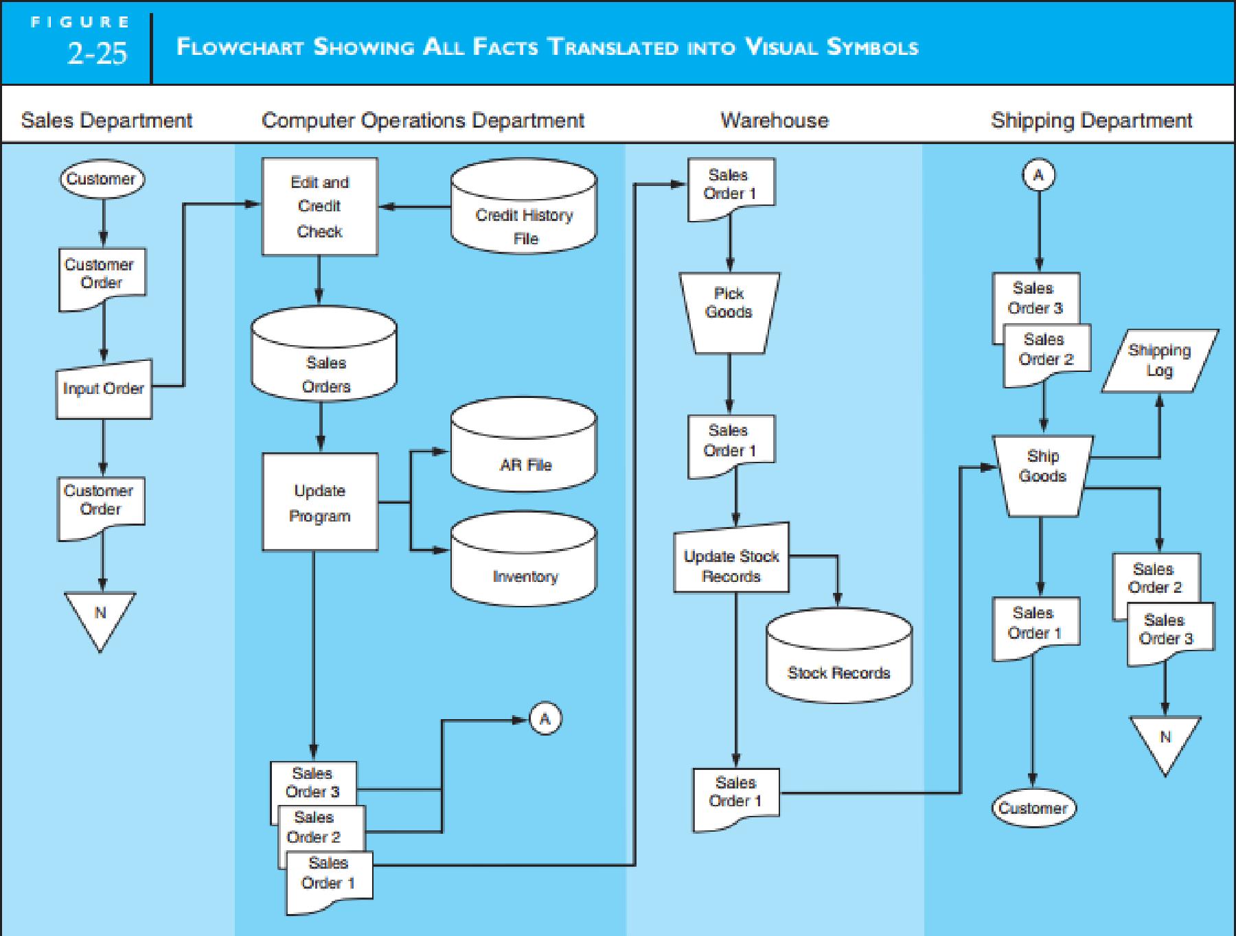 Chapter 2, Problem 15P, SYSTEM FLOWCHARTCASHDISBURSEMENTS (AUTOMATEDPROCESSES) Using the flowchart structure presented in