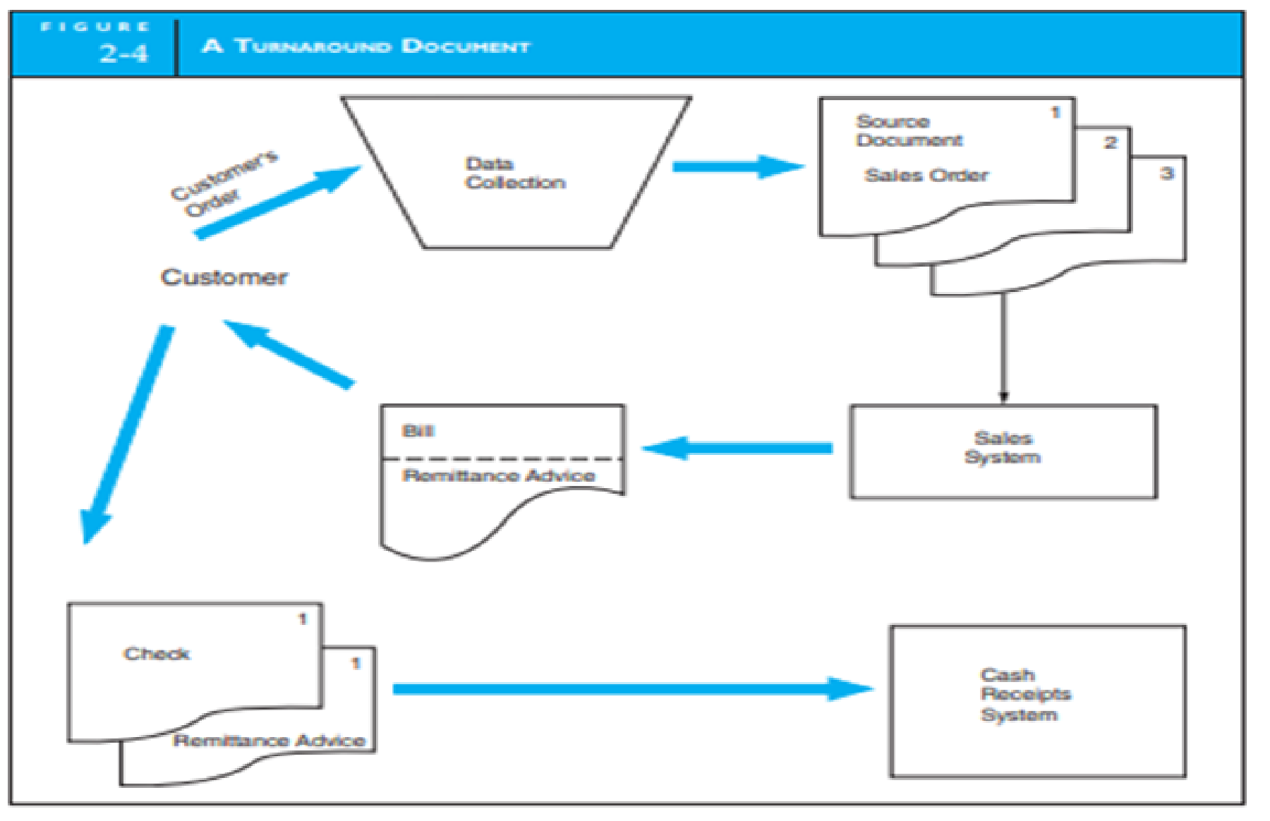 Chapter 2, Problem 3P, SYSTEM FLOWCHART PAYROLL Figure 2-4 in the text illustrates how a customer order is transformed into