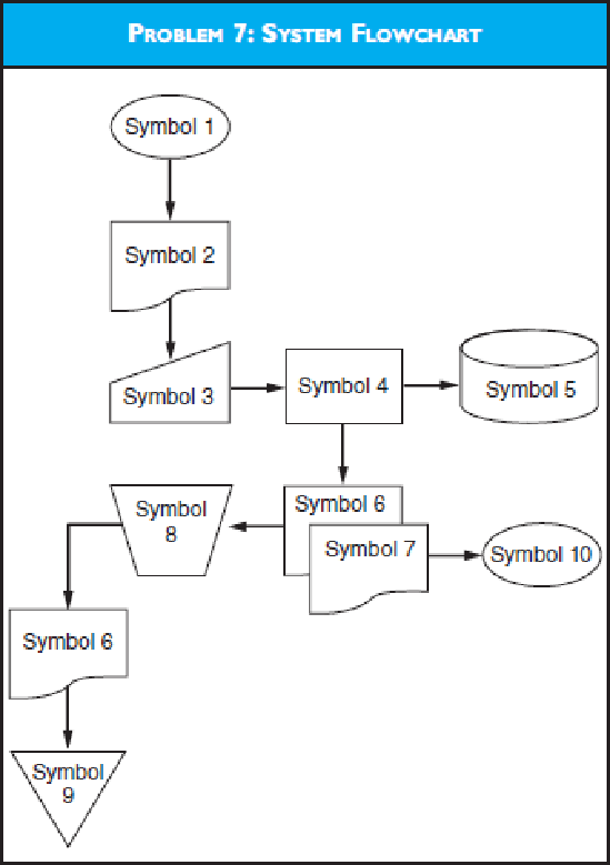 System Flowchart Using The Diagram For Problem 7 Answer The Following Questions What Do Symbols 1 And 2 Represent What Does The Operation Involving Symbols 3 And 4 Depict