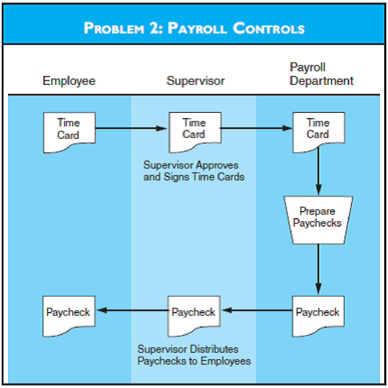 Chapter 6, Problem 2P, PAYROLL CONTROLS Refer to the flowchart for Problem 2. Required a. What risks are associated with