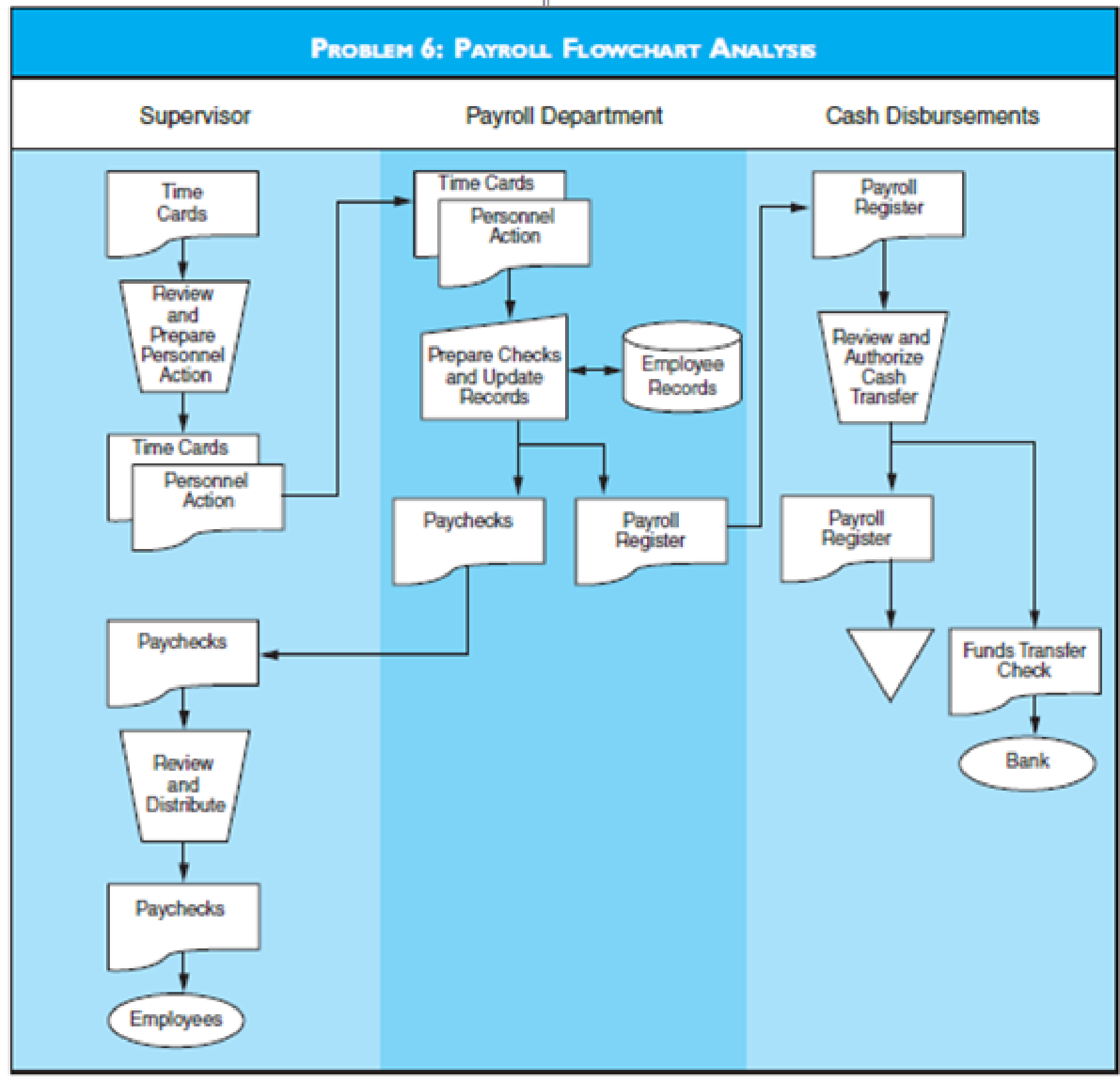 System Flowchart: PAYROLL FLOWCHART ANALYSIS Discuss The Risks Depicted By