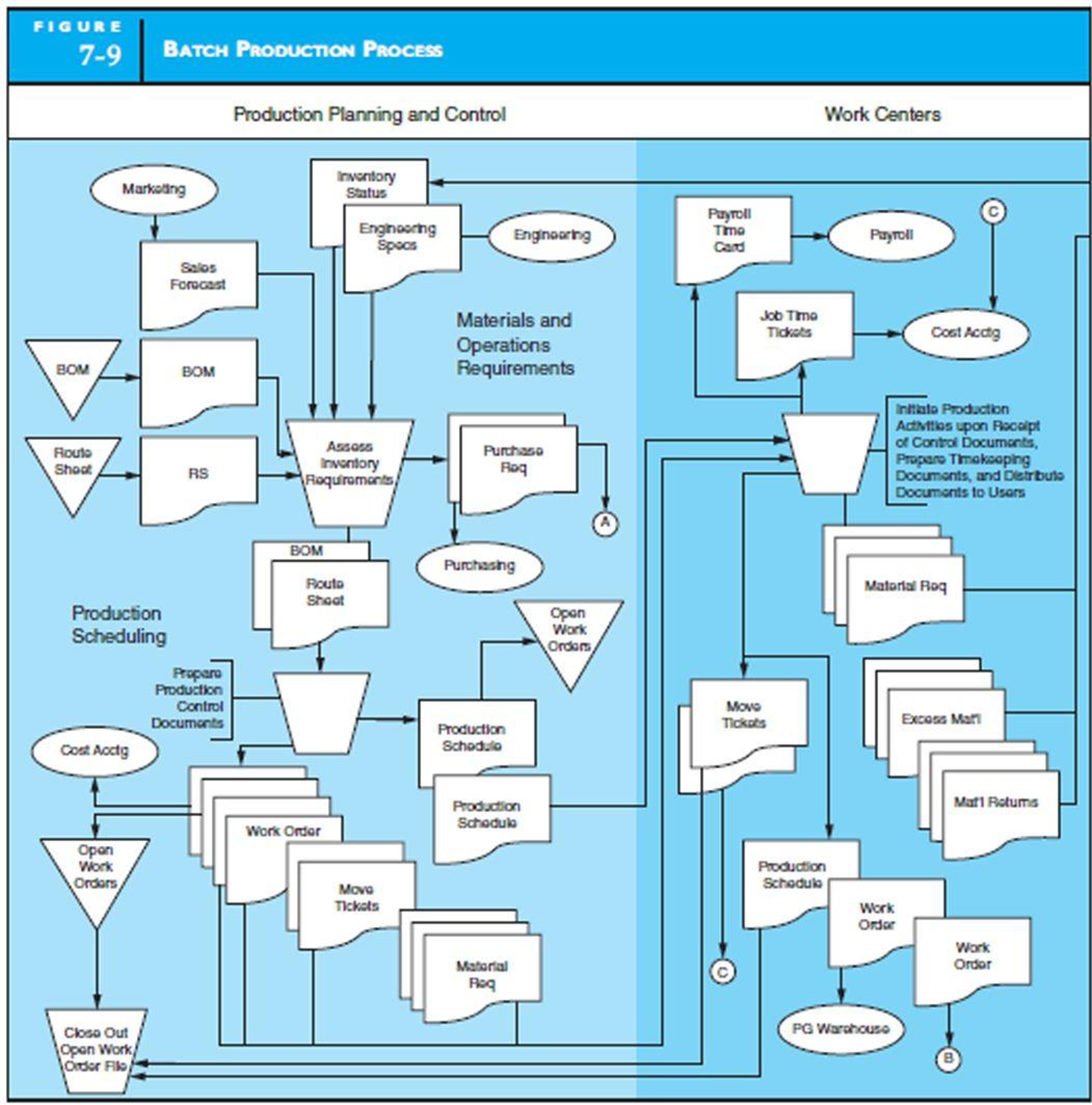 Chapter 7, Problem 5P, DESIGN AND DOCUMENT MANUFACTURING PROCESSES Design and document with a system flowchart a , example  1