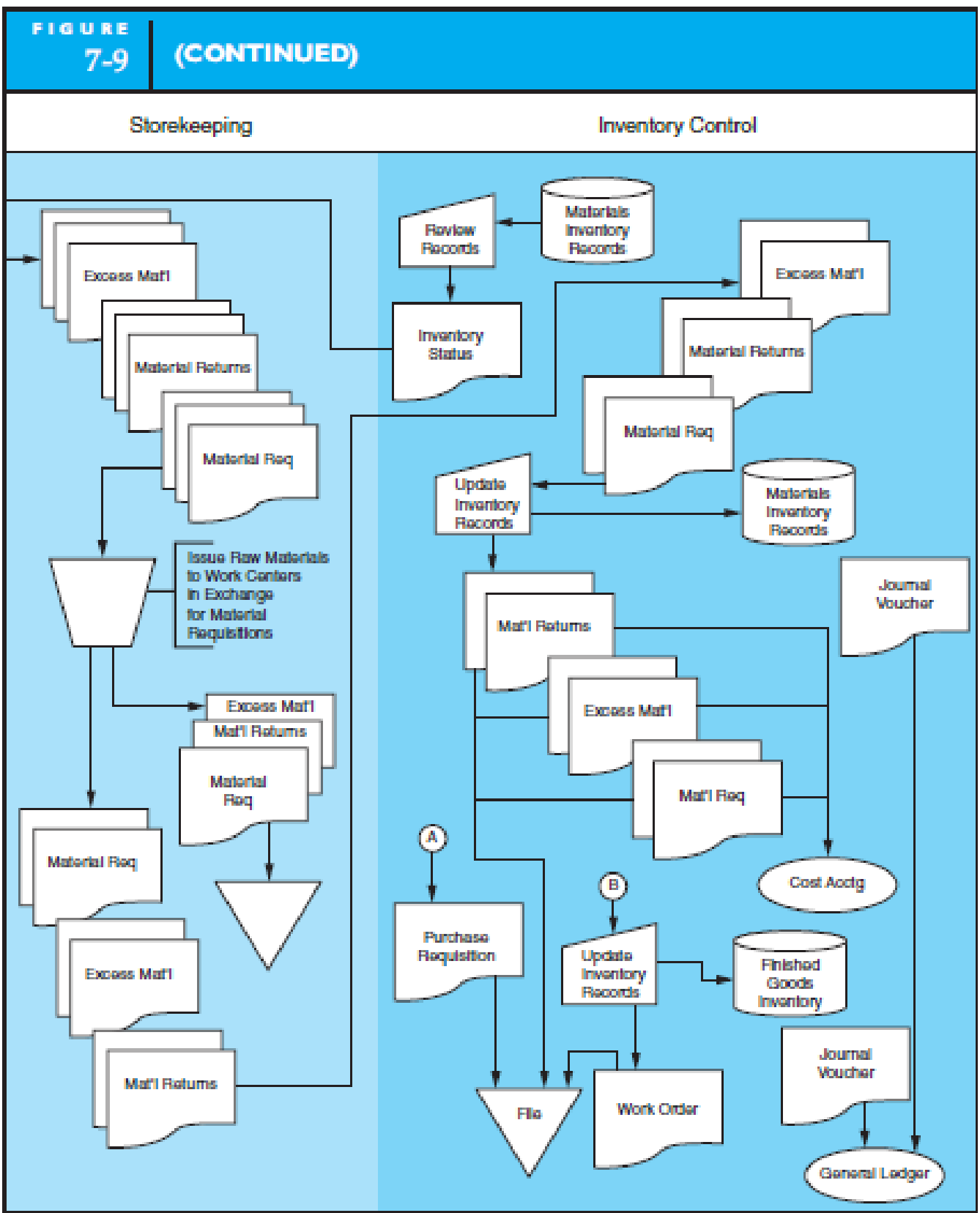 Chapter 7, Problem 5P, DESIGN AND DOCUMENT MANUFACTURING PROCESSES Design and document with a system flowchart a , example  2