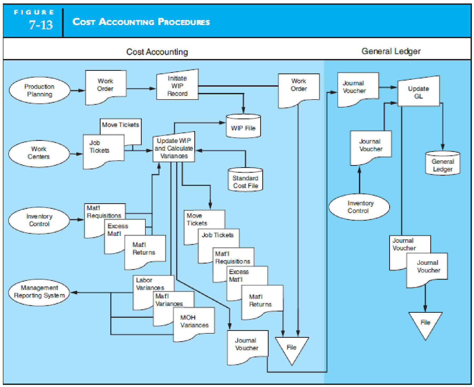 Design And Document Manufacturing Processes Design And Document With A System Flowchart A Computer Based Manufacturing Process That Possesses The Information Flows Of The Manual Systems Depicted In Figures 7 9 And 7 13 Assume
