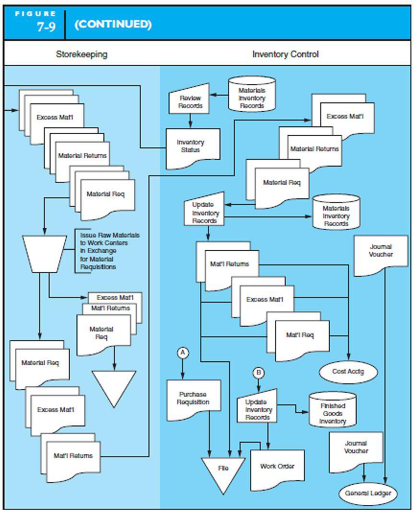 Chapter 7, Problem 5P, DESIGN AND DOCUMENT MANUFACTURING PROCESSES Design and document with a system flowchart a , example  4