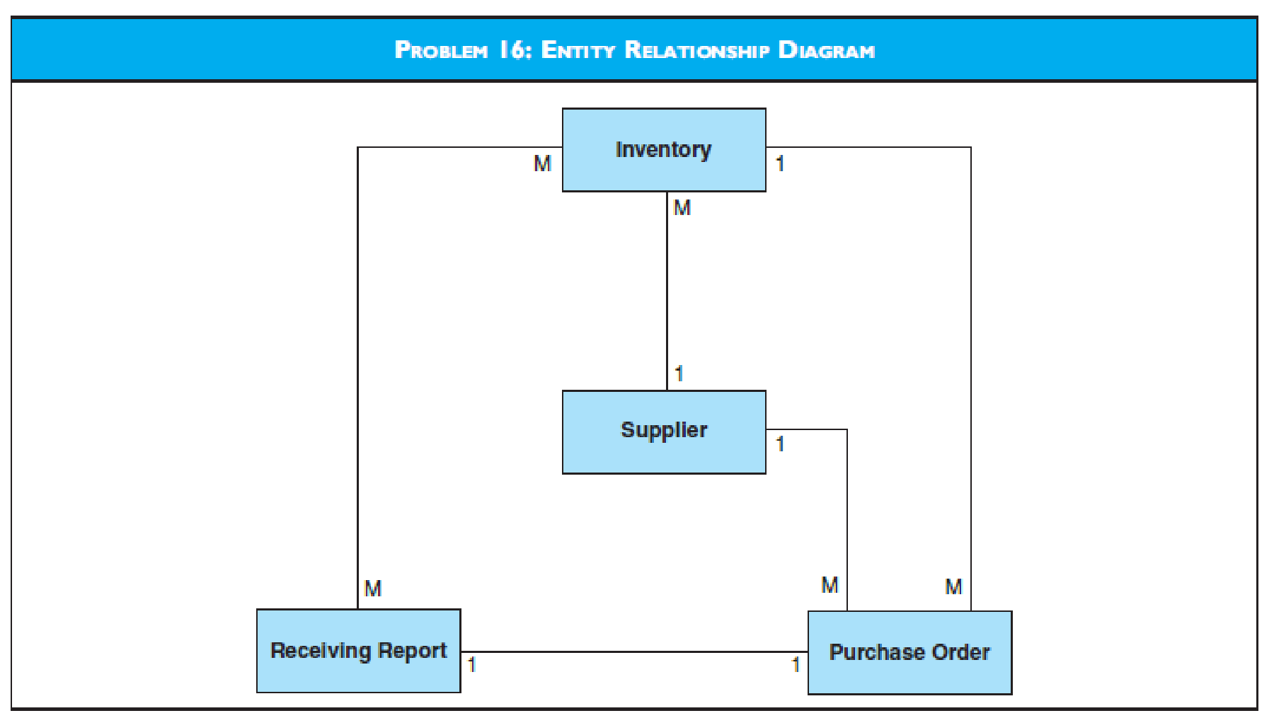Chapter 9, Problem 16P, The diagram labeled problem 16 presents a partial entity relationship diagram of a purchase system.
