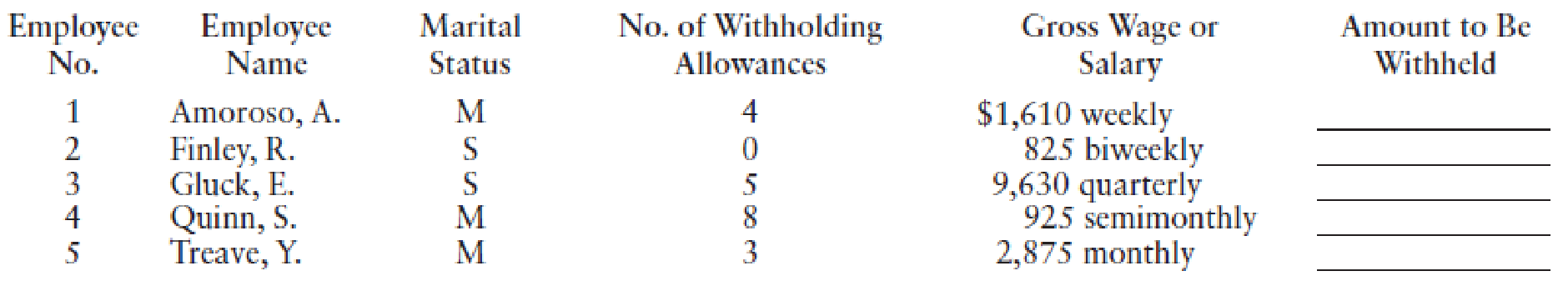 Chapter 4, Problem 2PA, Use the percentage method to compute the federal income taxes to withhold from the wages or salaries