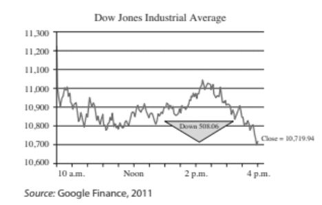 Chapter 1.2, Problem 48E, 44. Dow Jones Industrial Average The graph shows the Dow Jones Industrial Average on a particularly