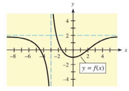 Chapter 10, Problem 10T, 10. Use the following figure to complete parts (a)-(c). (a)  (b) What is the vertical asymptote? (c)