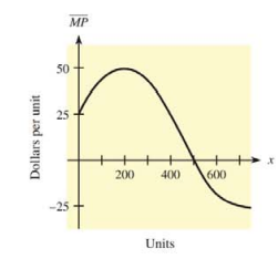 Chapter 10, Problem 37RE, 37. Marginal profit The figure shows the graph of a marginal profit function for a company. At what